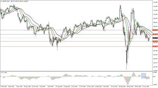 Weekly Forex forecast 11-15.05.20: EUR/USD, GBP/USD, USD/JPY, AUD/USD, Gold