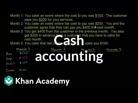 A thumbnail for: Accounting and financial statements