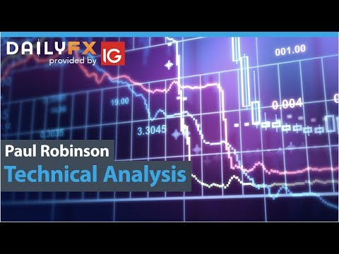 Technical Analysis for Gold, Silver, Oil, DAX, S&P 500, and
