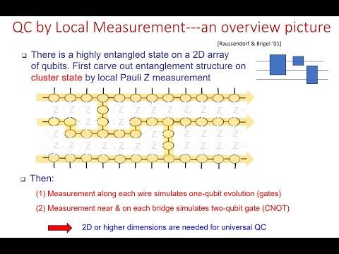 ", title : 'Quantum Information Science: Lecture 17 Unit 9 ""Quantum computing by evolution and by measurement"""