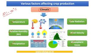 Lecture 6 - Factors affecting crop production explained for NABARD, AFO, FCI examination