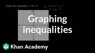 Graphing Linear Inequalities in Two Variables Example 2