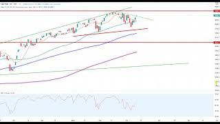 Wall Street – Entscheidung naht…