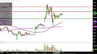 Cronos Group Inc. - CRON Stock Chart Technical Analysis for 09-20-18