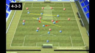 Football Drills -  4-3-3 Formation Tactics