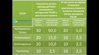 Как стать резидентом ТОР. Подготовка документации инвестиционного проекта ТОСЭР