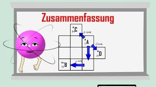 Zerfallsreihen Und Isotopentafel   Einfach Erklärt