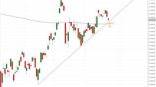 Wall Street – Woche der Entscheidung