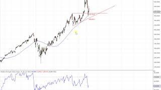 Wall Street - Unterstützungszone im Dow Jones rückt näher!