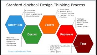 What is UX Design Thinking, Process and Principles?