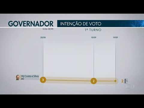 Pesquisa Ibope em São Paulo: Skaf, 24%; Doria, 23%; França 9%; Marinho, 8%
