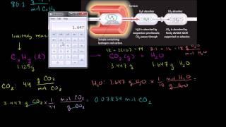 Empirical and Molecular Formulas from Stoichiometry