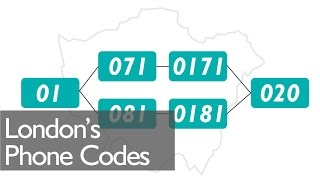 History Of London's Phone Codes