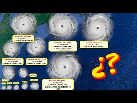 Comparación del tamaño de los huracanes