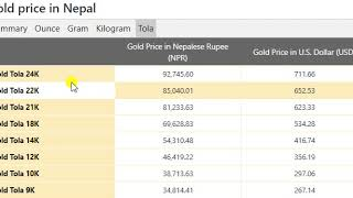 Gold Price Today in Nepal in Nepalese Rupee (NPR) 5th October 2020