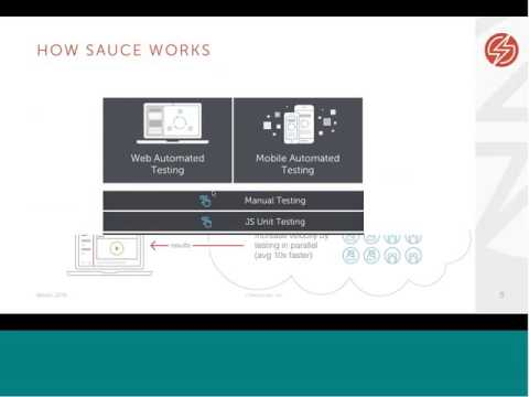 Accelerating DevOps Collaboration with Sauce Labs & JIRA Related YouTube Video
