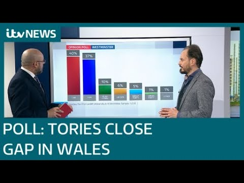 Poll puts Tories on course for historic gains in Wales| ITV News