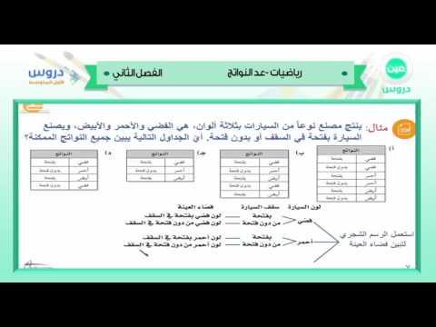 الاول المتوسط | الفصل الدراسي الثاني 1438 | رياضيات | عد النواتج
