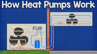 How A Heat Pump Works - HVAC