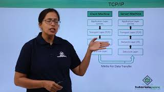 Network Protocols - TCP/IP
