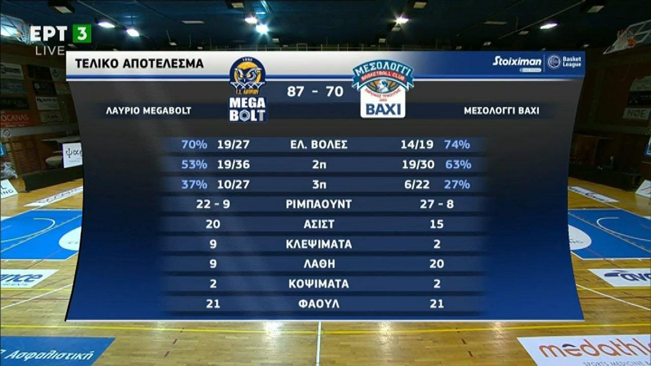 Basket League: Λαύριο – Μεσολόγγι 87-70 | HIGHLIGHTS | 12/12/2020 | ΕΡΤ