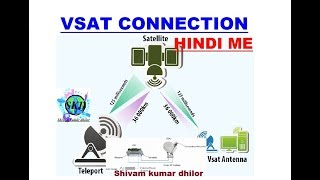 what is VSAT connection