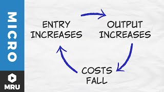 Entry, Exit, and Supply Curves: Decreasing Costs