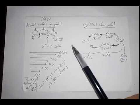 0670648504 #dxn maroc DXNالمغرب مع المدربأنور الجزءشرح طريقة الربح مع نظامالشركة العالمية