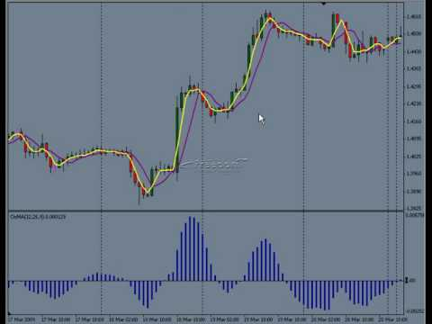 Forex Trader 2/26: Best Forex Day Trading Strategy: Patience – Forex Education – Learn Forex