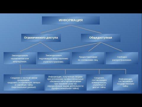 Классификация информации и персональных данных