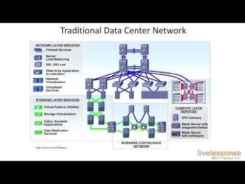 4 1 Understanding Data Center Topologies   CCNA Data Center