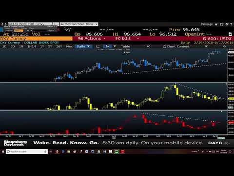 ماذا يعني الأبتعاد بين مؤشر الدولار و دولار/ ين