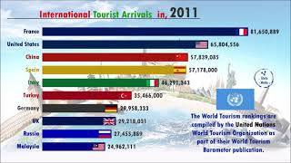 Most Visited Country by International Tourist Arrivals