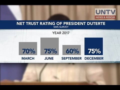 Trust rating ni Pres. Duterte, muling tumaas – SWS survey