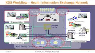IHE-XDS | Part II: XDS and ITI