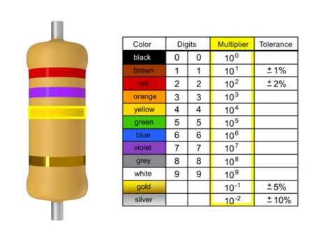 How to Read a Resistor