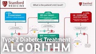 The ADA Type 2 Diabetes Management Algorithm