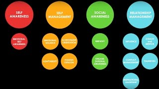 Crucial Competence: Emotional and Social Intelligence in Leadership