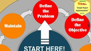 Define The Problem Using The Simple Project Implementation Approach