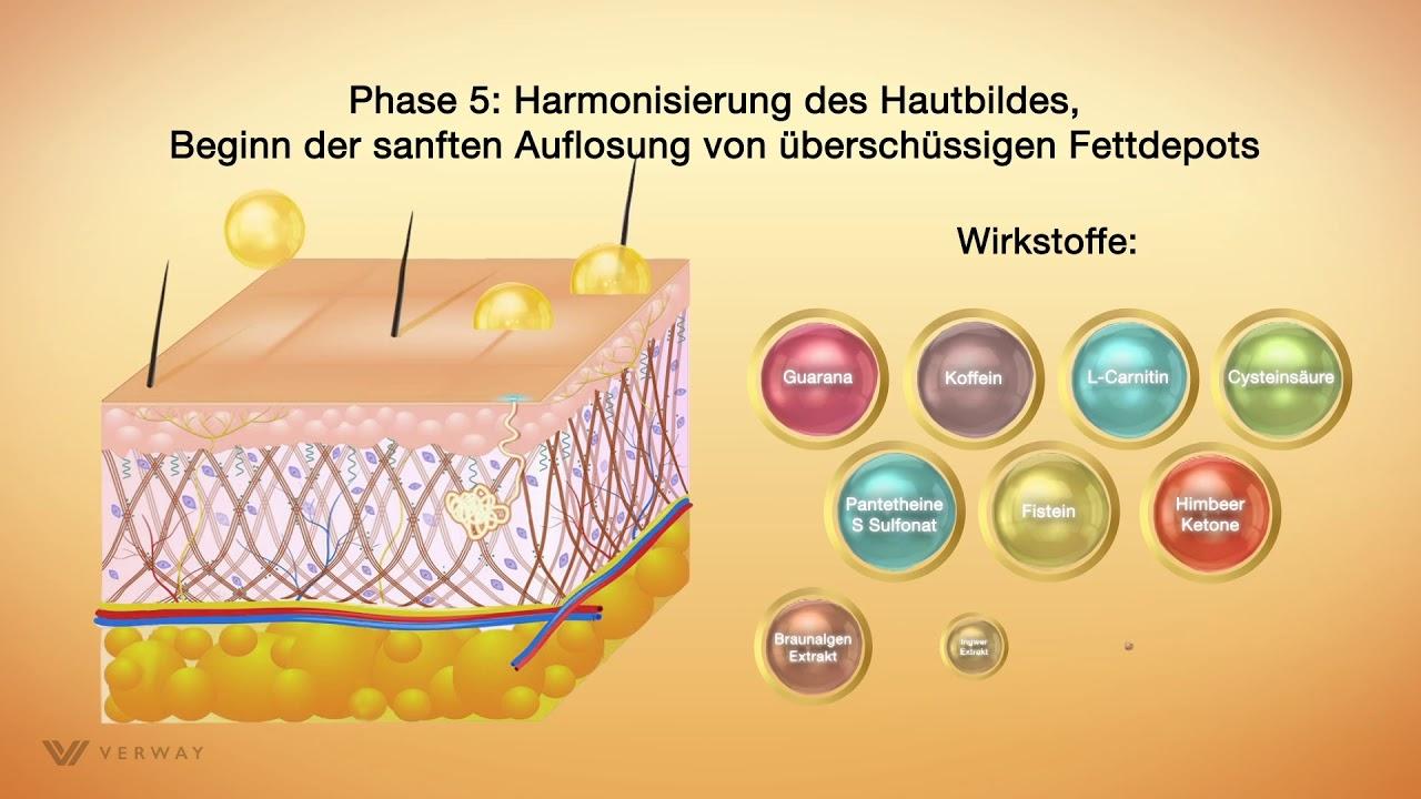 Κρέμα κυτταρίτιδας με κολλοειδή χρυσό 24k