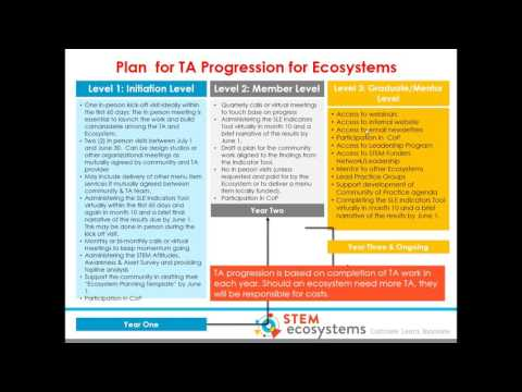 January 2017 – State of the STEM Learning Ecosystems