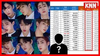 Produce X 101 Rigged Votes Report (Feat. Mnet's Previous Vote Issues)