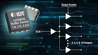 5PB11xx Ultra Low Jitter LVCMOS Buffers by IDT