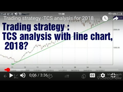 mp4 Investing Chart Tcs, download Investing Chart Tcs video klip Investing Chart Tcs