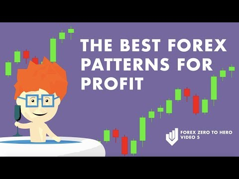 The Best Candlestick Patterns in Forex Trading for Beginners (Part 5)