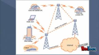 WIMAX Technology.