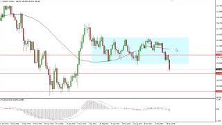 USD/JPY Technical Analysis for the week of February 19 2018 by FXEmpire.com