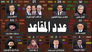 مفاجأة في نتائج الكتل وعدد المقاعد لمجلس النواب