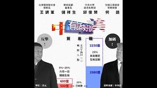 殺紅眼!北京600億報復 美再列3250億!(公共電視 - 有話好說)