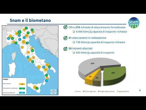 Biogas, Biometano, Gas naturale, Rete gas